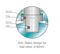 Anti-static-design